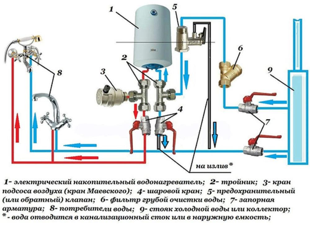 Накопительный водонагреватель, схема подключения